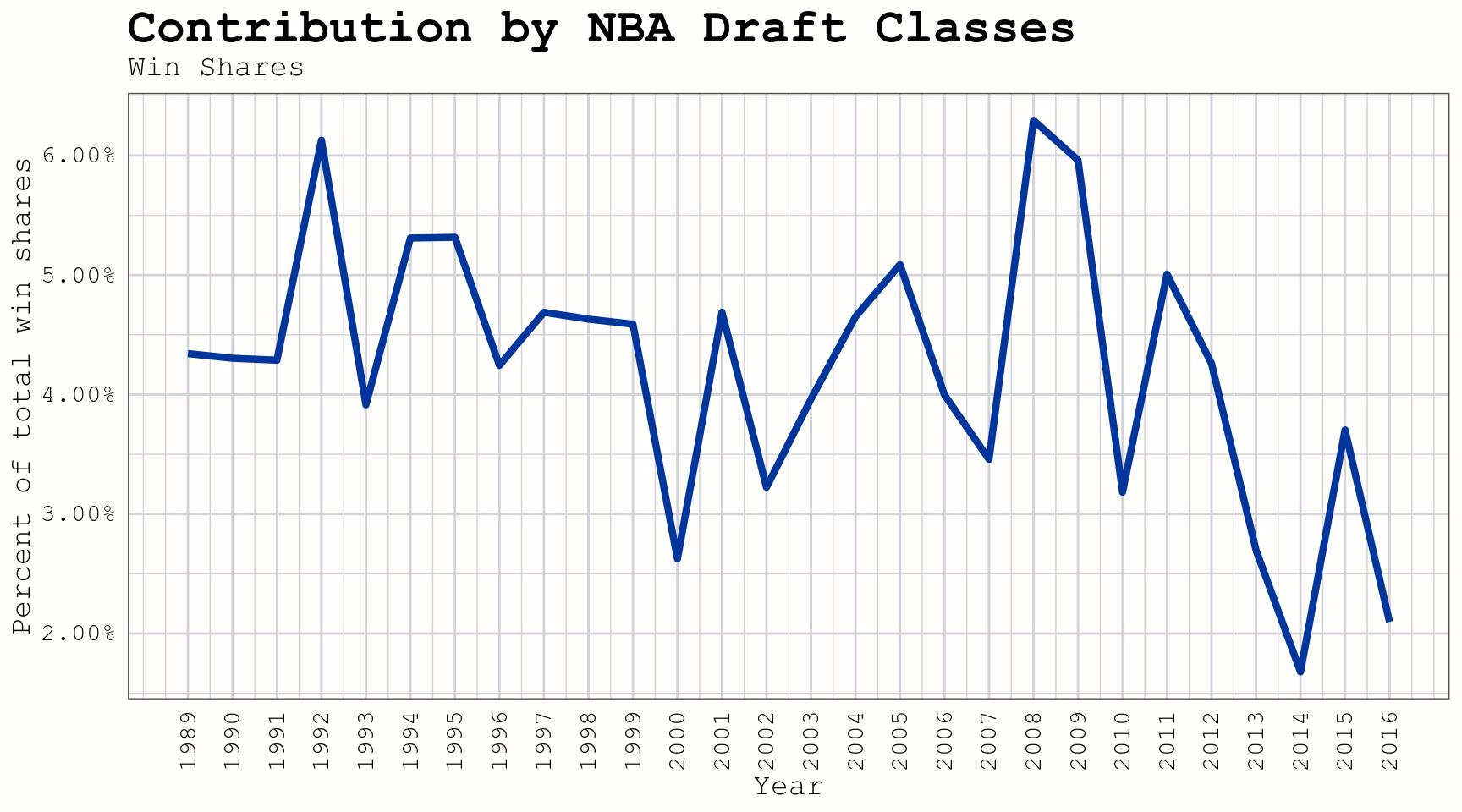 Comparing the Immediate Impact of NBA Draft Classes (1989